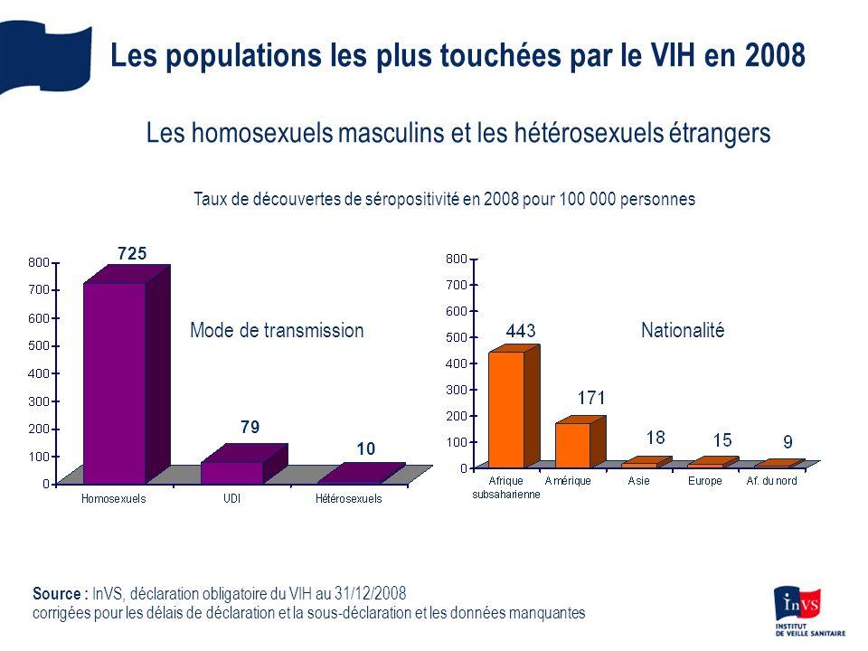Les populations les plus touchées par le VIH en 2008 Les homosexuels masculins et les hétérosexuels étrangers 79 10 725 Source : InVS, déclaration obl