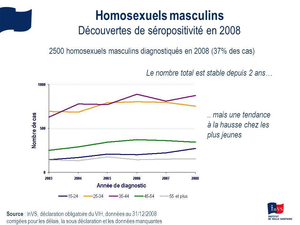 Homosexuels masculins Découvertes de séropositivité en 2008 2500 homosexuels masculins diagnostiqués en 2008 (37% des cas) Le nombre total est stable
