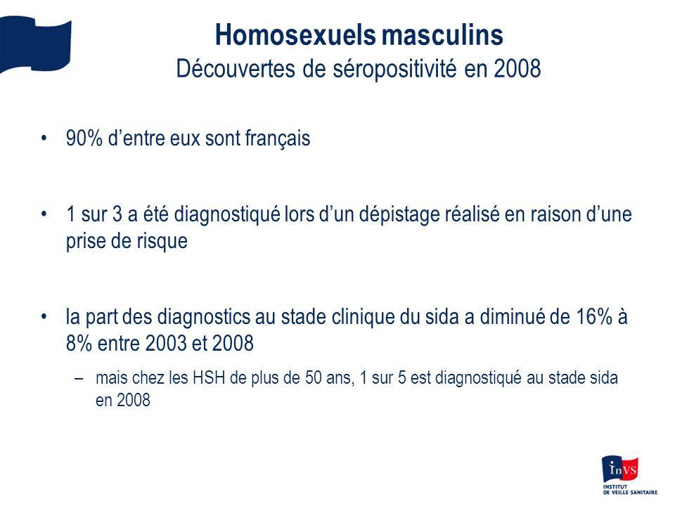 Homosexuels masculins Découvertes de séropositivité en 2008 90% dentre eux sont français 1 sur 3 a été diagnostiqué lors dun dépistage réalisé en rais
