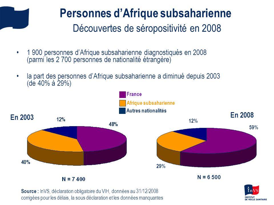 Personnes dAfrique subsaharienne Découvertes de séropositivité en 2008 1 900 personnes dAfrique subsaharienne diagnostiqués en 2008 (parmi les 2 700 p