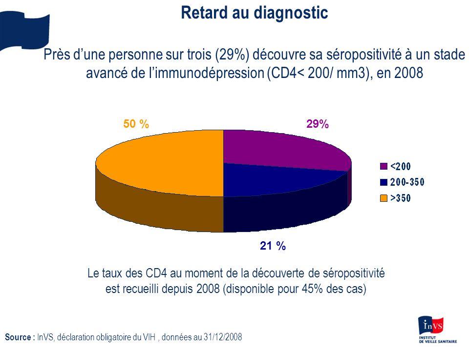 Retard au diagnostic Près dune personne sur trois (29%) découvre sa séropositivité à un stade avancé de limmunodépression (CD4< 200/ mm3), en 2008 29%