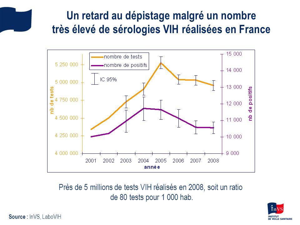 Un retard au dépistage malgré un nombre très élevé de sérologies VIH réalisées en France Source : InVS, LaboVIH Près de 5 millions de tests VIH réalis