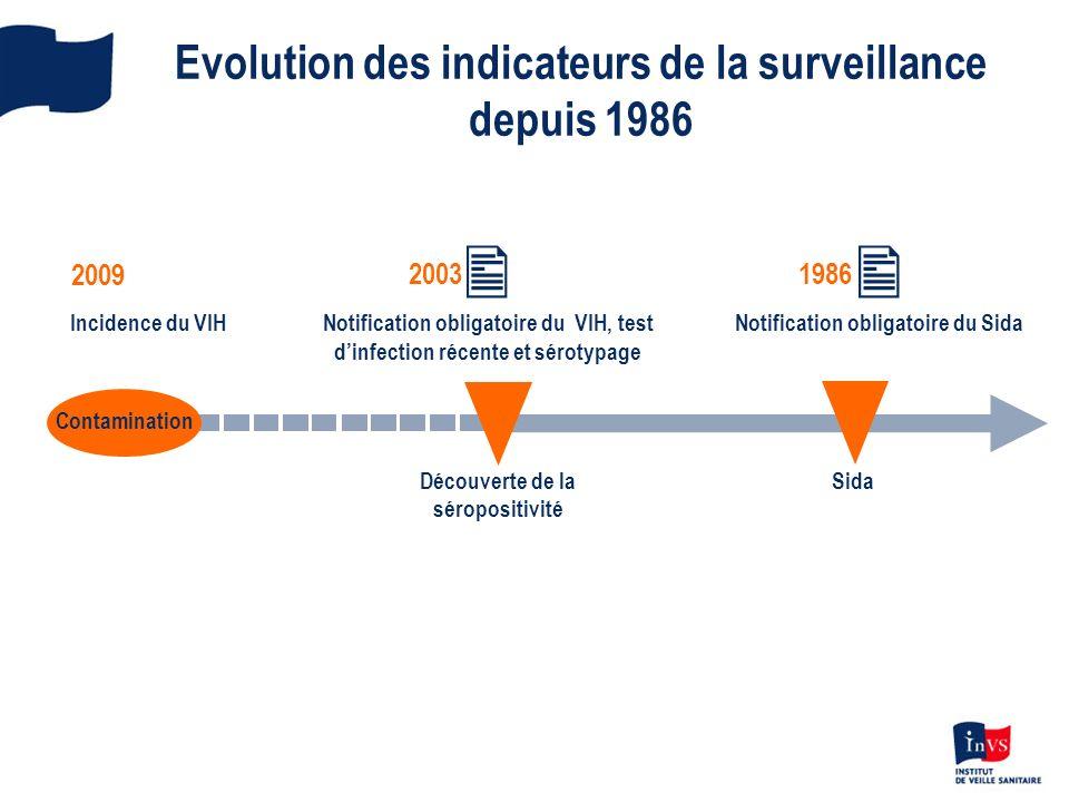 Evolution des indicateurs de la surveillance depuis 1986 Notification obligatoire du Sida 1986 Notification obligatoire du VIH, test dinfection récent