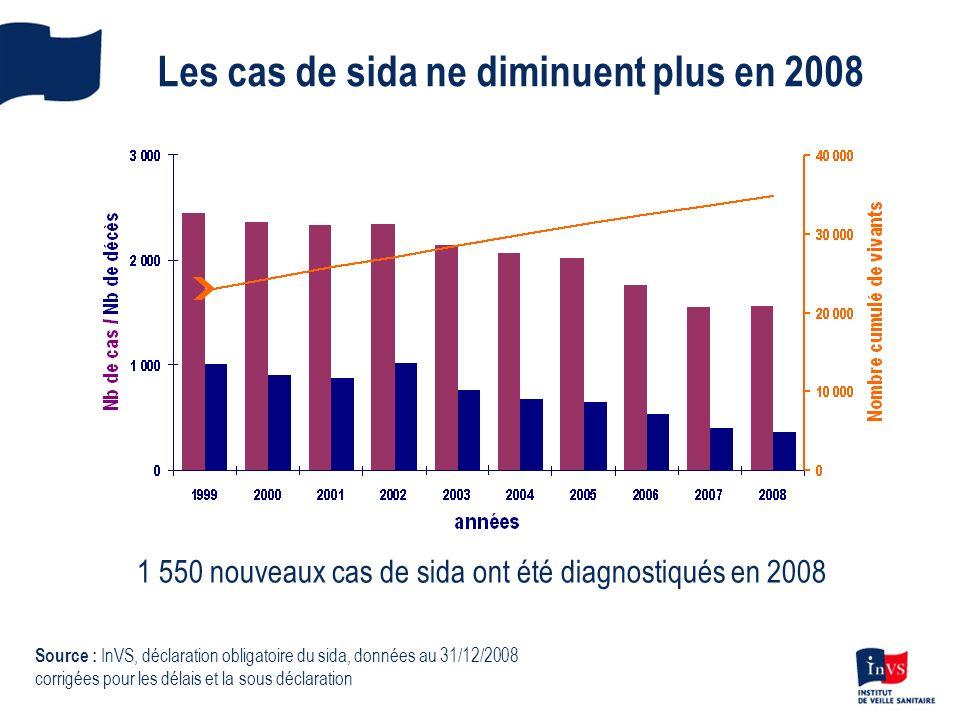 Les cas de sida ne diminuent plus en 2008 1 550 nouveaux cas de sida ont été diagnostiqués en 2008 Source : InVS, déclaration obligatoire du sida, don