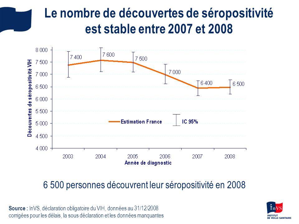 Le nombre de découvertes de séropositivité est stable entre 2007 et 2008 Source : InVS, déclaration obligatoire du VIH, données au 31/12/2008 corrigée