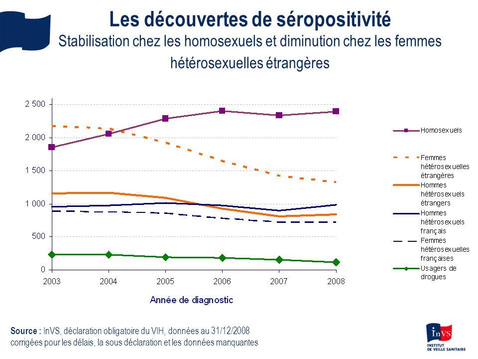 Les découvertes de séropositivité Stabilisation chez les homosexuels et diminution chez les femmes hétérosexuelles étrangères Source : InVS, déclarati