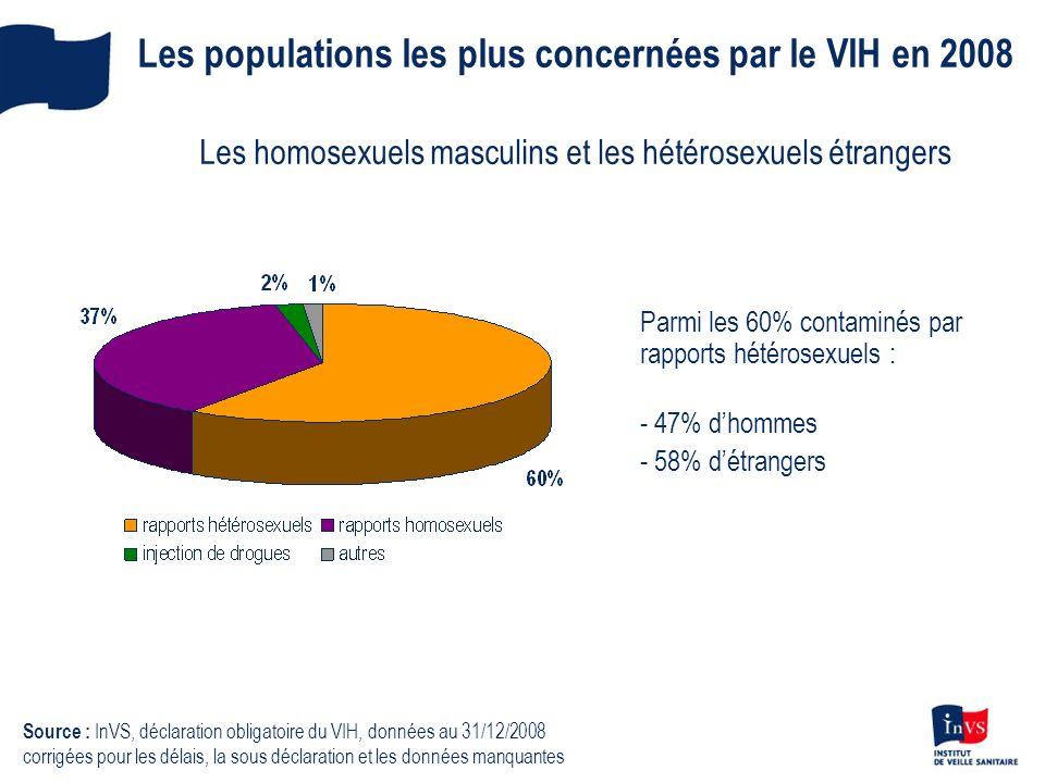 Les populations les plus concernées par le VIH en 2008 Les homosexuels masculins et les hétérosexuels étrangers Parmi les 60% contaminés par rapports