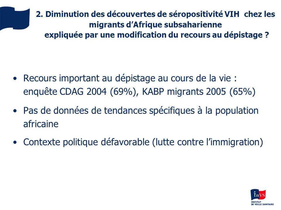 2. Diminution des découvertes de séropositivité VIH chez les migrants dAfrique subsaharienne expliquée par une modification du recours au dépistage ?