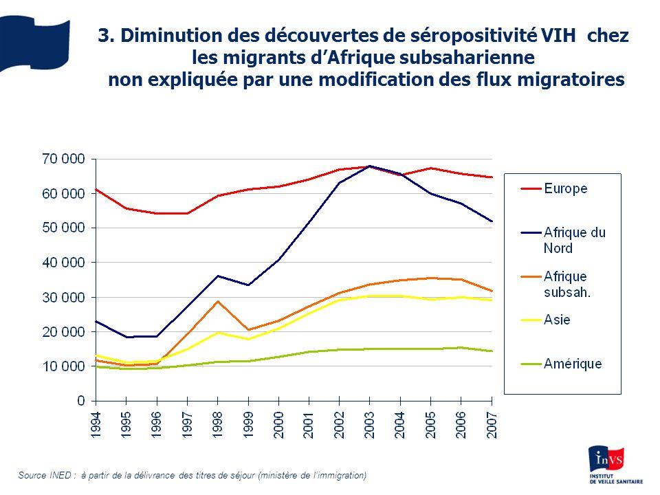 3. Diminution des découvertes de séropositivité VIH chez les migrants dAfrique subsaharienne non expliquée par une modification des flux migratoires S