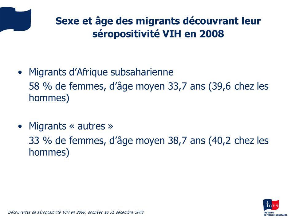 Sexe et âge des migrants découvrant leur séropositivité VIH en 2008 Migrants dAfrique subsaharienne 58 % de femmes, dâge moyen 33,7 ans (39,6 chez les