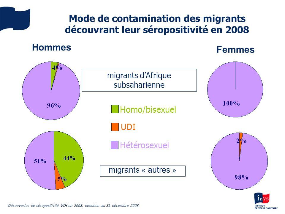 Mode de contamination des migrants découvrant leur séropositivité en 2008 migrants « autres » Homo/bisexuel UDI Hétérosexuel migrants dAfrique subsaha
