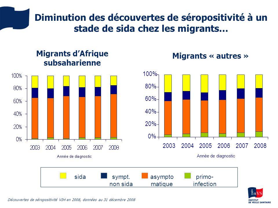 Diminution des découvertes de séropositivité à un stade de sida chez les migrants… Migrants dAfrique subsaharienne Migrants « autres » sympt. non sida