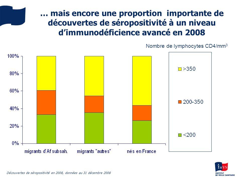 … mais encore une proportion importante de découvertes de séropositivité à un niveau dimmunodéficience avancé en 2008 Découvertes de séropositivité en