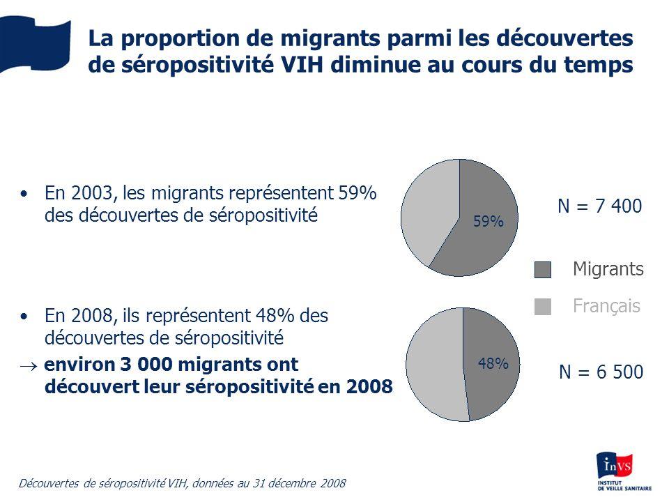 La proportion de migrants parmi les découvertes de séropositivité VIH diminue au cours du temps En 2003, les migrants représentent 59% des découvertes
