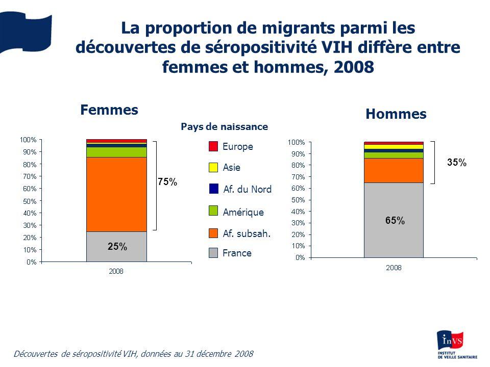 La proportion de migrants parmi les découvertes de séropositivité VIH diffère entre femmes et hommes, 2008 Femmes Hommes France Af. subsah. Amérique D