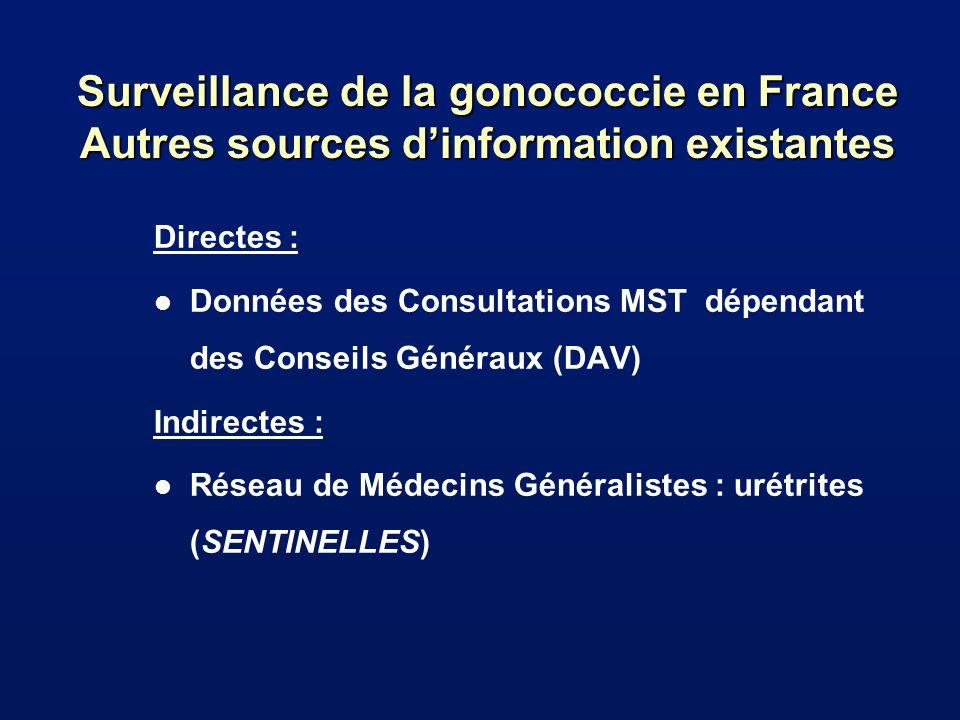 Surveillance de la gonococcie en France Autres sources dinformation existantes Directes : l Données des Consultations MST dépendant des Conseils Génér
