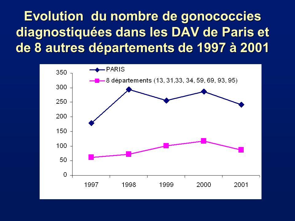 Evolution du nombre de gonococcies diagnostiquées dans les DAV de Paris et de 8 autres départements de 1997 à 2001