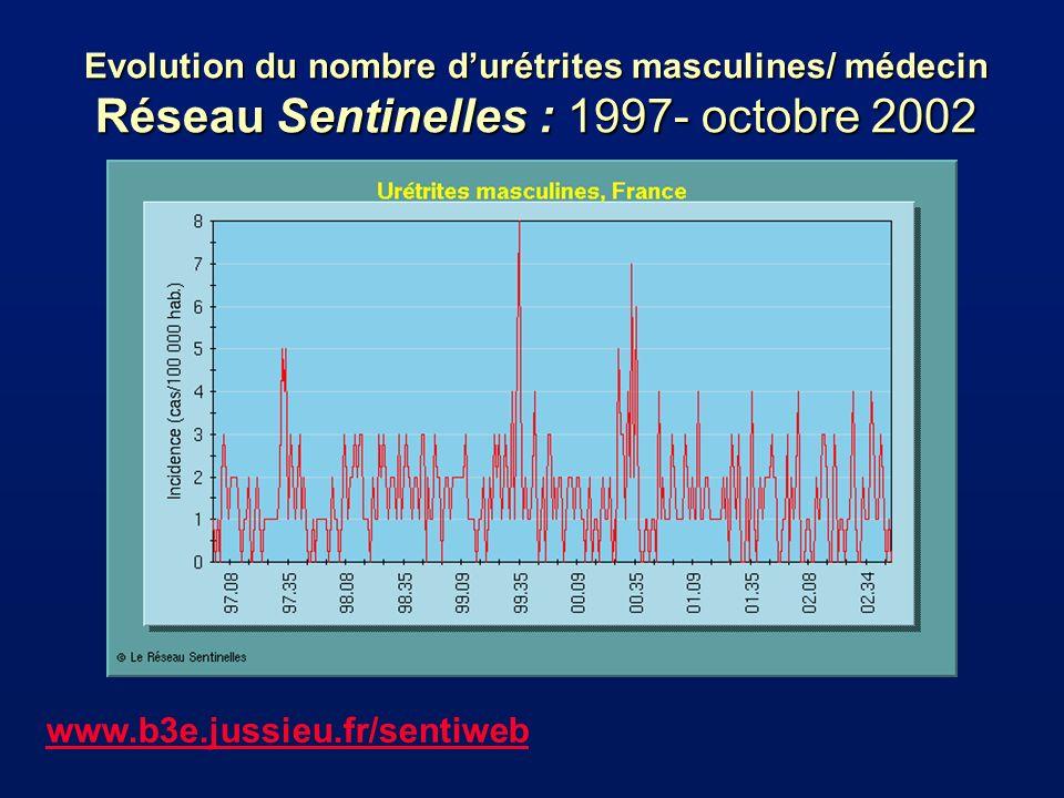 Evolution du nombre durétrites masculines/ médecin Réseau Sentinelles : 1997- octobre 2002 www.b3e.jussieu.fr/sentiweb