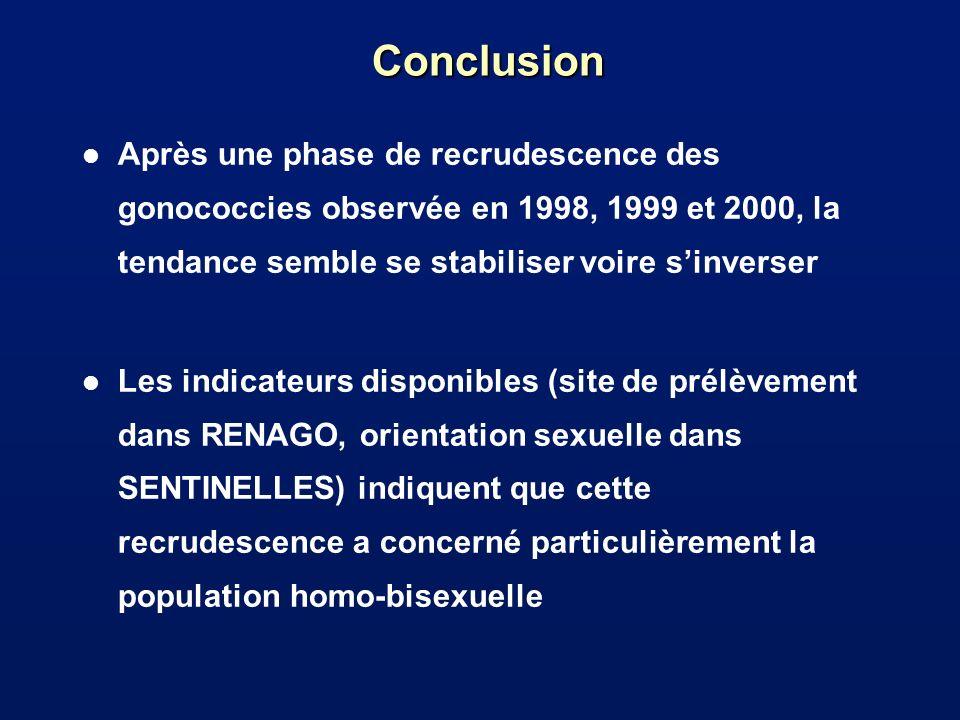 Conclusion l Après une phase de recrudescence des gonococcies observée en 1998, 1999 et 2000, la tendance semble se stabiliser voire sinverser l Les i