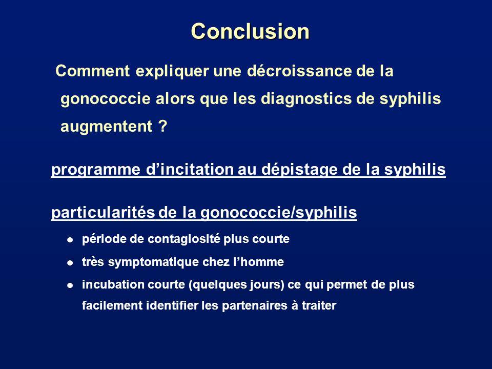 Conclusion Comment expliquer une décroissance de la gonococcie alors que les diagnostics de syphilis augmentent ? programme dincitation au dépistage d