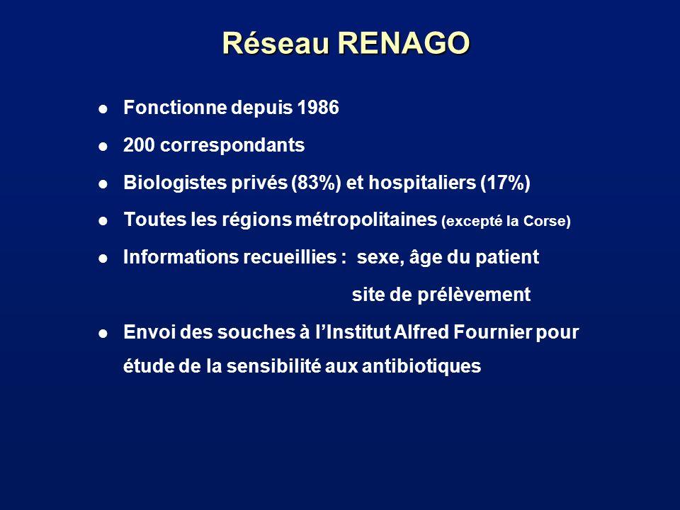 Réseau RENAGO l Fonctionne depuis 1986 l 200 correspondants l Biologistes privés (83%) et hospitaliers (17%) l Toutes les régions métropolitaines (exc