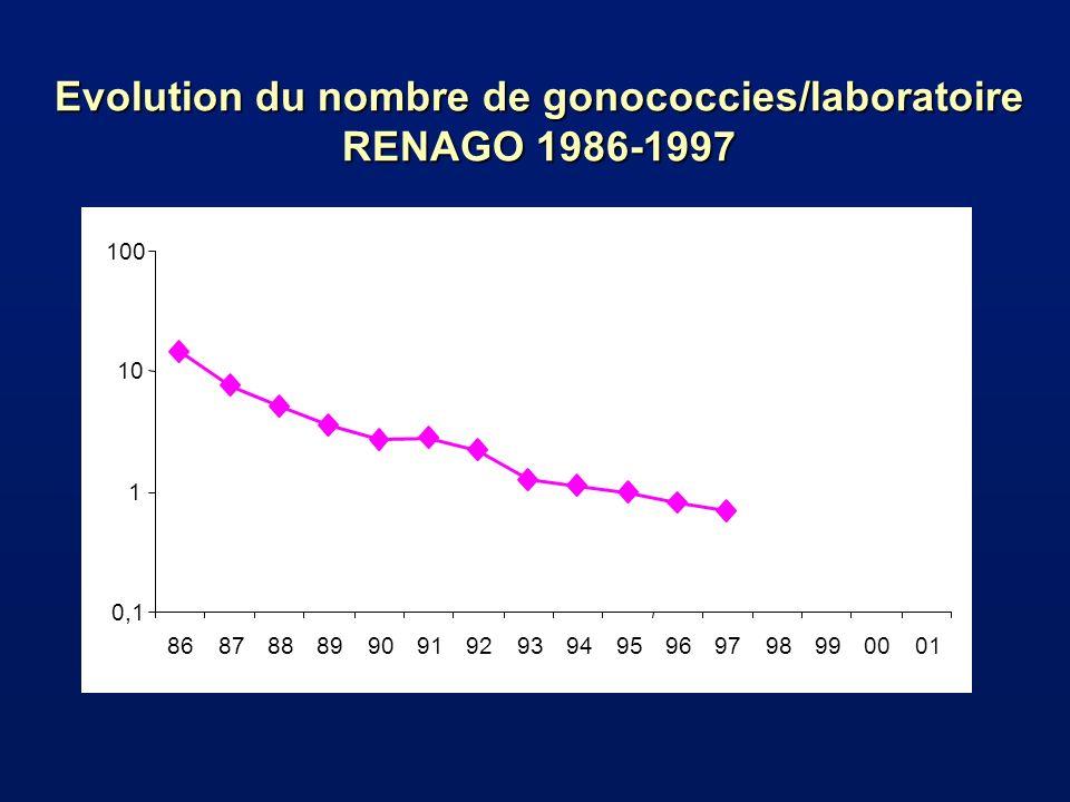 Evolution du nombre de gonococcies/laboratoire RENAGO 1986-1997 0,1 1 10 100 86878889909192939495969798990001