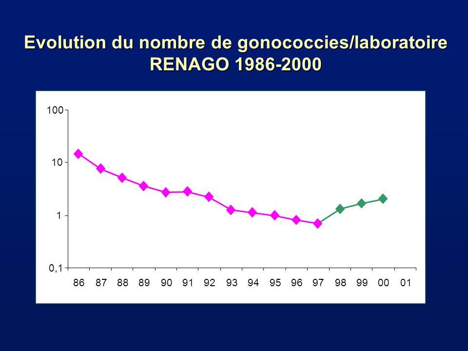 Evolution du nombre de gonococcies/laboratoire RENAGO 1986-2000 0,1 1 10 100 86878889909192939495969798990001