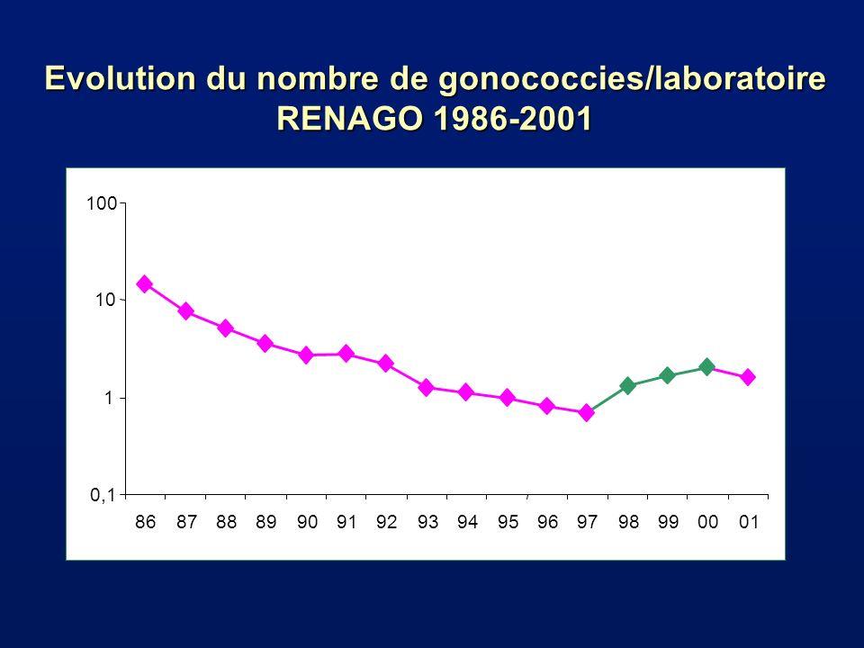 Evolution du nombre de gonococcies/laboratoire RENAGO 1986-2001 0,1 1 10 100 86878889909192939495969798990001