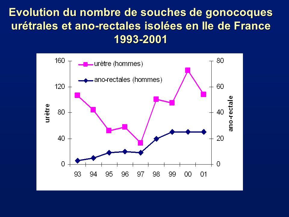 Evolution du nombre de souches de gonocoques urétrales et ano-rectales isolées en Ile de France 1993-2001