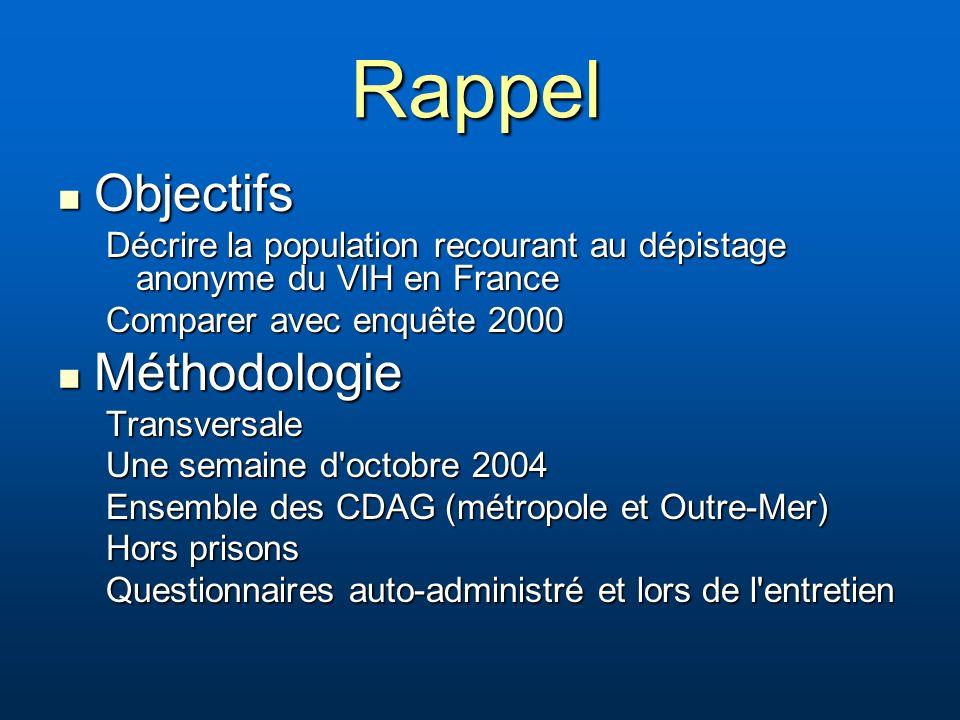Rappel Objectifs Objectifs Décrire la population recourant au dépistage anonyme du VIH en France Comparer avec enquête 2000 Méthodologie MéthodologieT