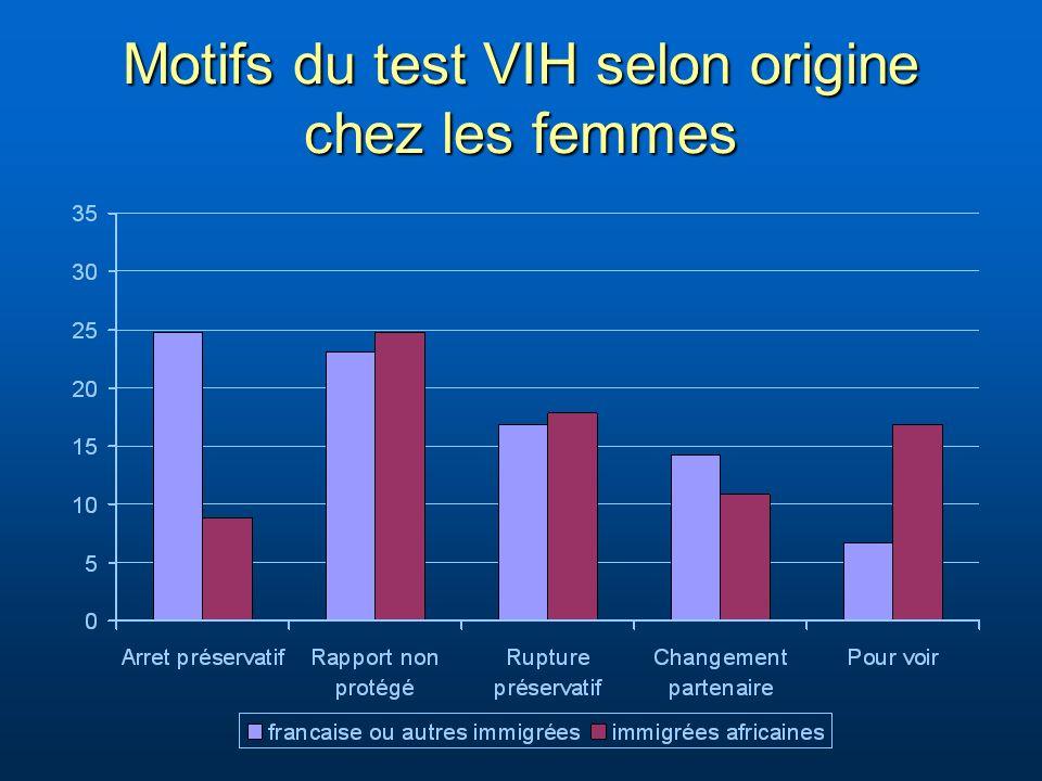 Motifs du test VIH selon origine chez les femmes