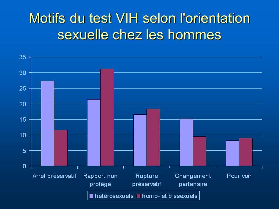 Motifs du test VIH selon l'orientation sexuelle chez les hommes