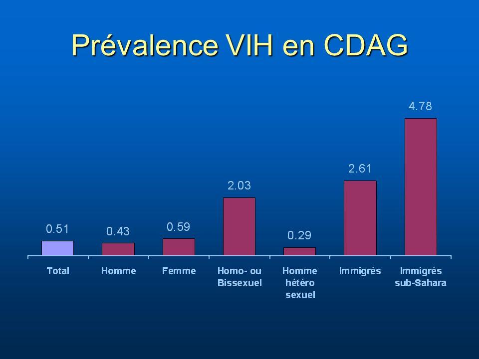 Prévalence VIH en CDAG