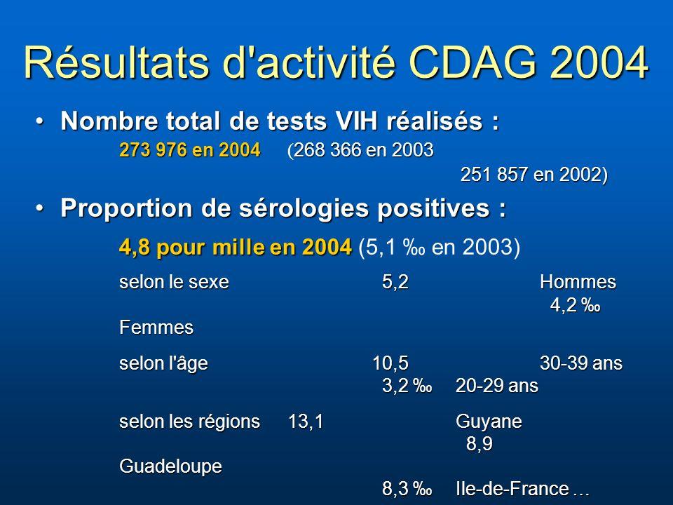 Résultats d activité CDAG 2004 Nombre total de tests VIH réalisés :Nombre total de tests VIH réalisés : 273 976 en 2004268 366 en 2003 273 976 en 2004 ( 268 366 en 2003 251 857 en 2002) 251 857 en 2002) Proportion de sérologies positives :Proportion de sérologies positives : 4,8 pour mille en 2004 4,8 pour mille en 2004 (5,1 en 2003) selon le sexe 5,2Hommes 4,2 Femmes selon l âge10,5 30-39 ans 3,2 20-29 ans selon les régions 13,1 Guyane 8,9 Guadeloupe 8,3 Ile-de-France …