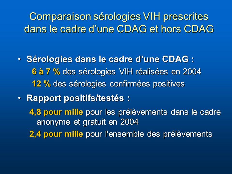 Comparaison sérologies VIH prescrites dans le cadre dune CDAG et hors CDAG Sérologies dans le cadre dune CDAG :Sérologies dans le cadre dune CDAG : 6 à 7 % des sérologies VIH réalisées en 2004 6 à 7 % des sérologies VIH réalisées en 2004 12 % des sérologies confirmées positives 12 % des sérologies confirmées positives Rapport positifs/testés :Rapport positifs/testés : 4,8 pour mille pour les prélèvements dans le cadre anonyme et gratuit en 2004 2,4 pour mille pour l ensemble des prélèvements