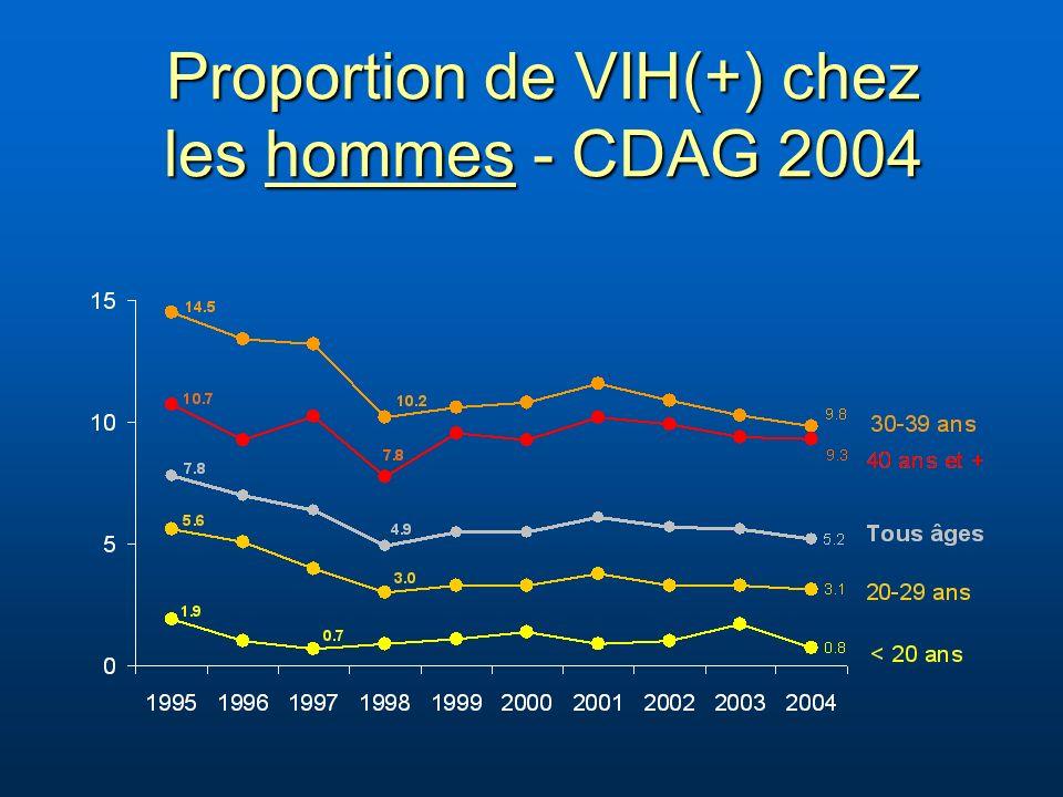Proportion de VIH(+) chez les hommes - CDAG 2004