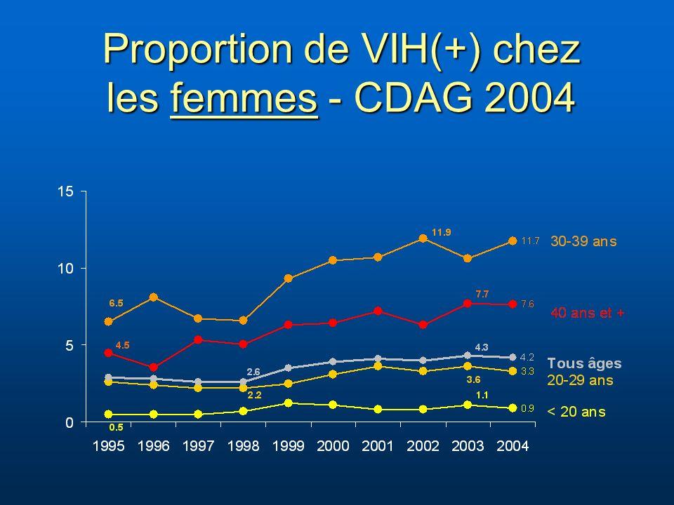 Proportion de VIH(+) chez les femmes - CDAG 2004