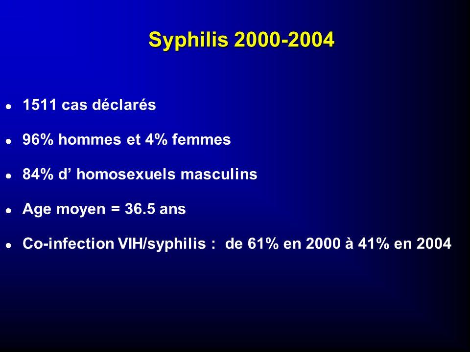Syphilis 2000-2004 1511 cas déclarés 96% hommes et 4% femmes 84% d homosexuels masculins Age moyen = 36.5 ans Co-infection VIH/syphilis : de 61% en 20