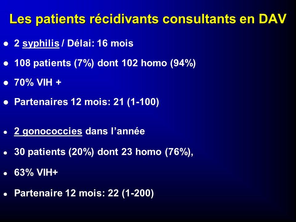 Les patients récidivants consultants en DAV l 2 syphilis / Délai: 16 mois l 108 patients (7%) dont 102 homo (94%) l 70% VIH + l Partenaires 12 mois: 2