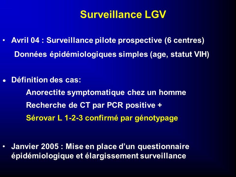 Surveillance LGV Avril 04 : Surveillance pilote prospective (6 centres) Données épidémiologiques simples (age, statut VIH) Définition des cas: Anorect
