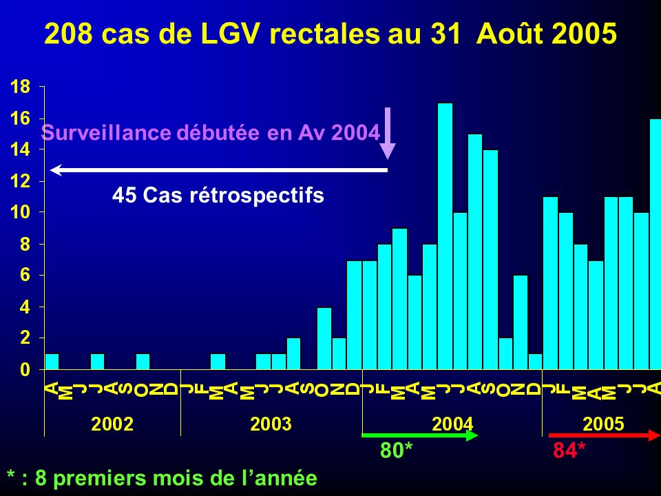 208 cas de LGV rectales au 31 Août 2005 84* 80* * : 8 premiers mois de lannée 45 Cas rétrospectifs Surveillance débutée en Av 2004