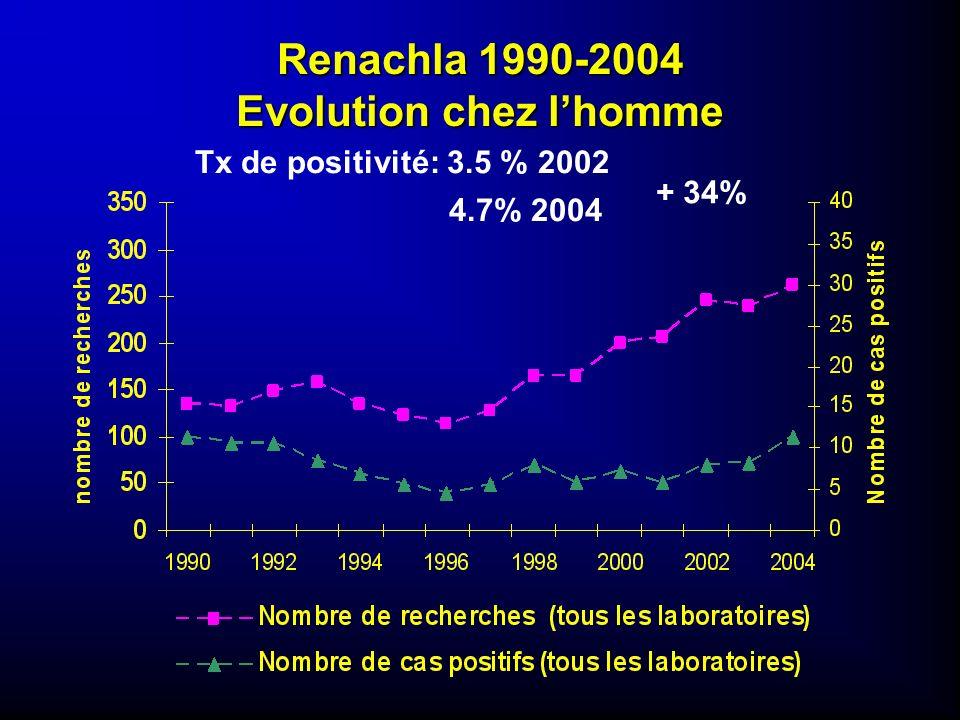 Renachla 1990-2004 Evolution chez lhomme + 34% Tx de positivité: 3.5 % 2002 4.7% 2004