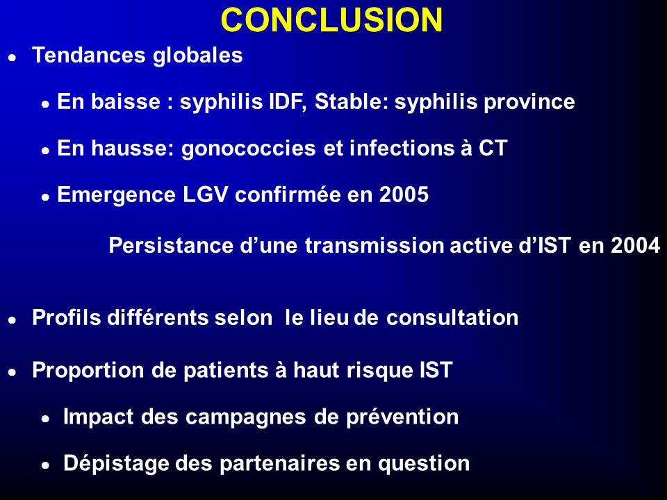 CONCLUSION Profils différents selon le lieu de consultation Proportion de patients à haut risque IST Impact des campagnes de prévention Dépistage des