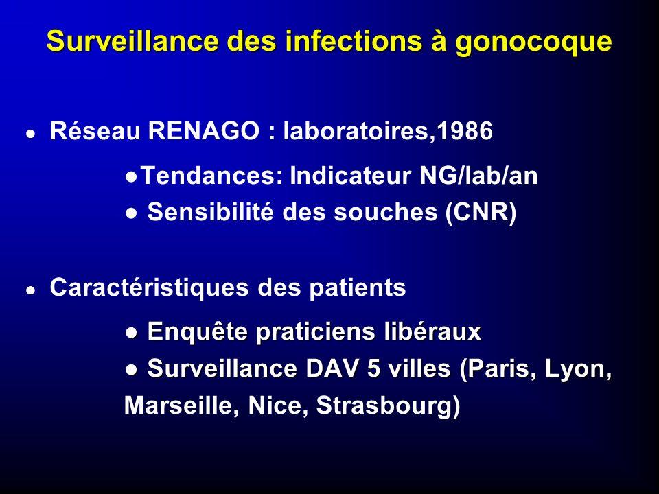 Surveillance des infections à gonocoque Réseau RENAGO : laboratoires,1986 Tendances: Indicateur NG/lab/an Sensibilité des souches (CNR) Caractéristiqu