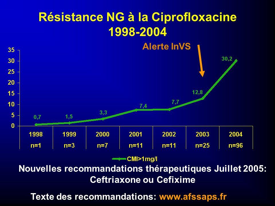 Résistance NG à la Ciprofloxacine 1998-2004 Nouvelles recommandations thérapeutiques Juillet 2005: Ceftriaxone ou Cefixime Texte des recommandations: