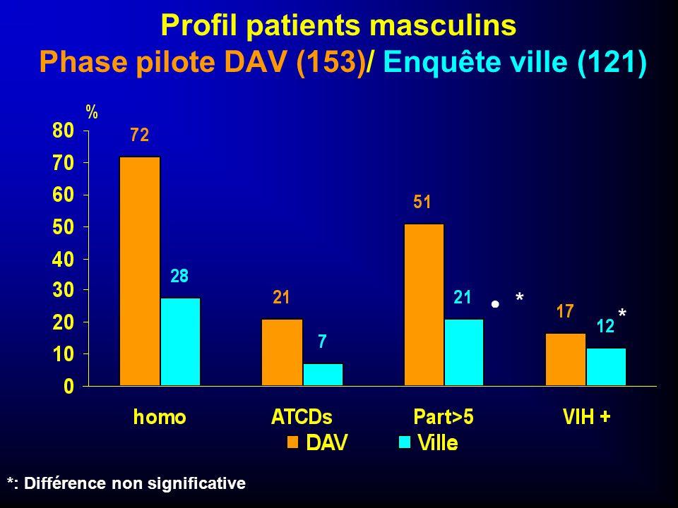 Profil patients masculins Phase pilote DAV (153)/ Enquête ville (121) *: Différence non significative * *