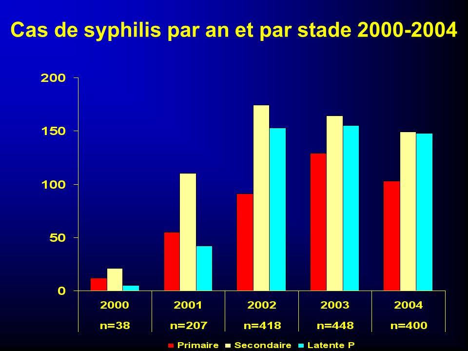 Nombre de cas de syphilis par an et par région, 2000-2004 -15% - 3%