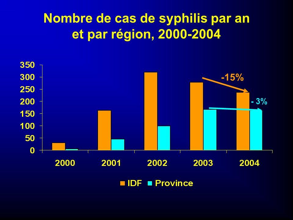 Ventes dExtencilline* par région 2001 - 2005