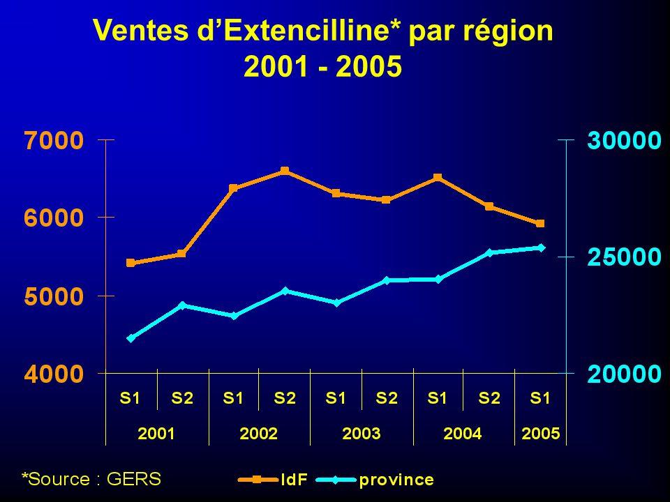 Syphilis 2000-2004 1511 cas déclarés 96% hommes et 4% femmes 84% d homosexuels masculins Age moyen = 36.5 ans Co-infection VIH/syphilis : de 61% en 2000 à 41% en 2004