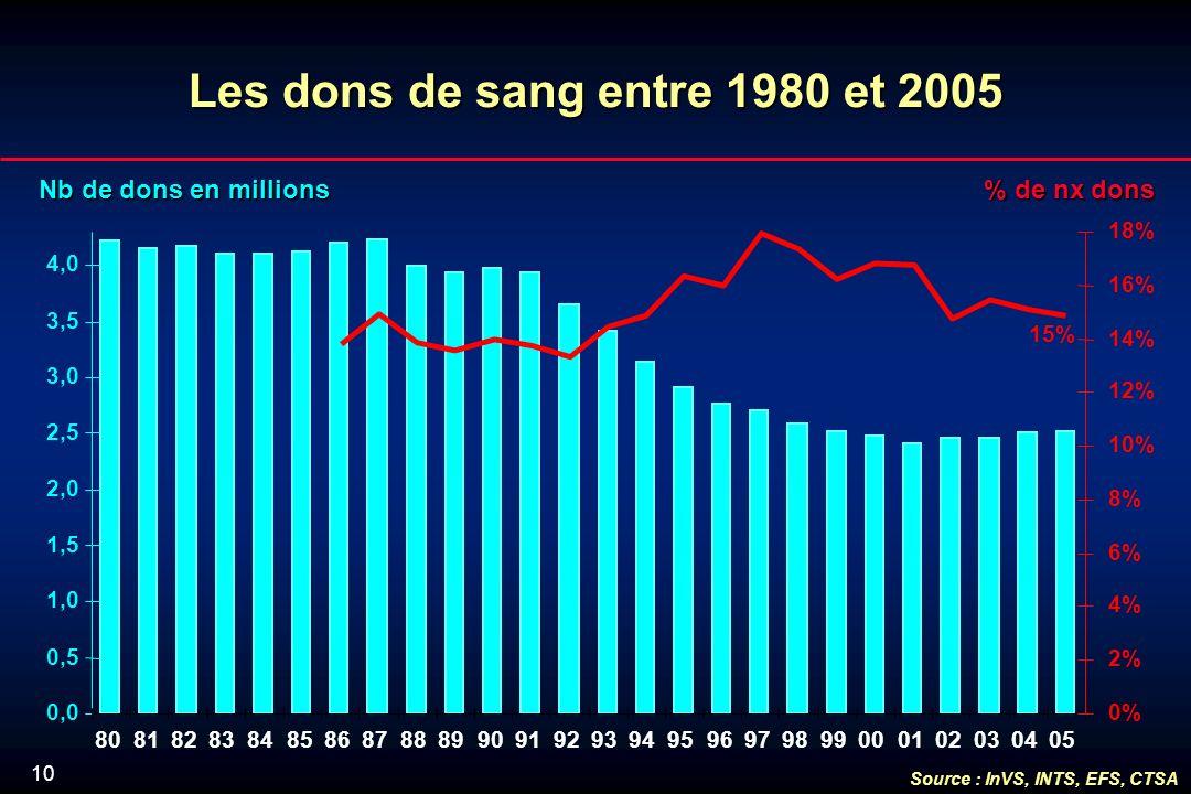 10 Lesdonsde sang entre 1980 et 2005 Les dons de sang entre 1980 et 2005 Nb de dons en millions % de nx dons 0,0 0,5 1,0 1,5 2,0 2,5 3,0 3,5 4,0 8081828384858687888990919293949596979899000102030405 0% 2% 4% 6% 8% 10% 12% 14% 16% 18% 15% Source : InVS, INTS, EFS, CTSA